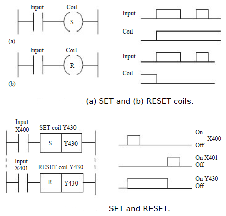 Set and reset in programmable logic controllers set and reset in figure shows an example of a ladder diagram involving such a function activation ofthe first input x400 causes the output y430 to be turned on and set ccuart Image collections