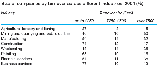 size of companies by turnover across different industries