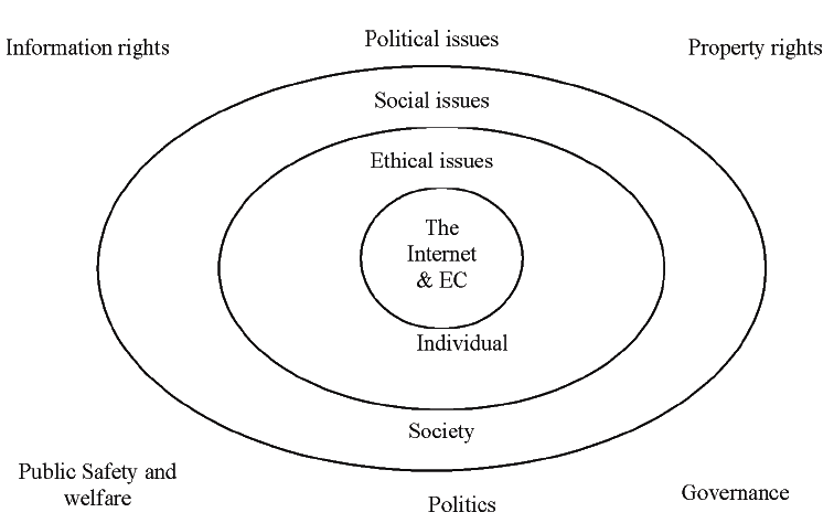 ETHICAL, SOCIAL, AND POLITICAL ISSUES IN ECOMMERCE in E