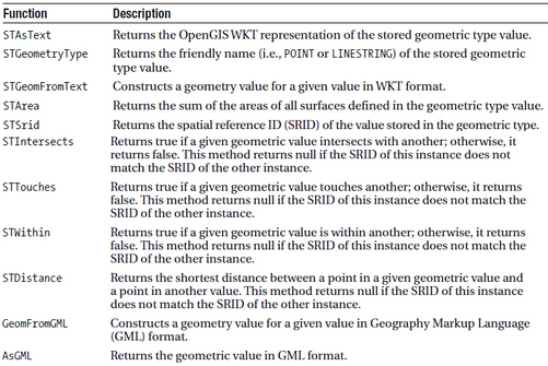 Some Functions That Support the GEOMETRY and GEOGRAPHY Types