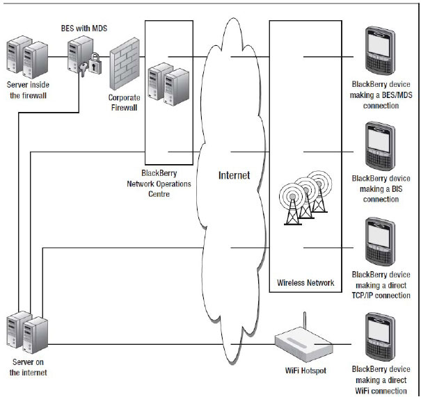 Some of the different ways a BlackBerry device can make wireless connections
