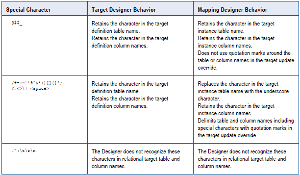 Special Character Handling in Target Definitions