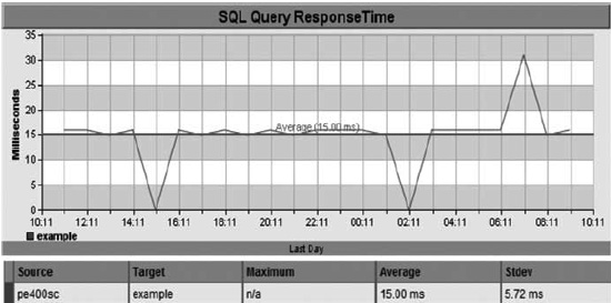 SQL response time (physical).(Courtesy CA Technologies)