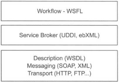 Standards that the Java Service Model Uses