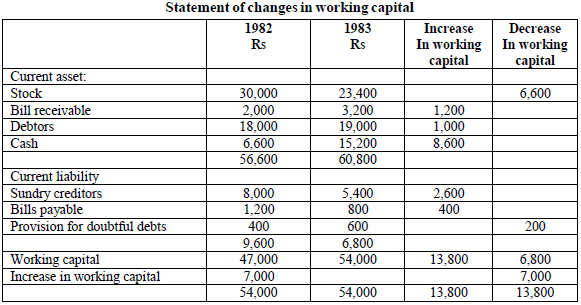 Statement of changes in the working capital.