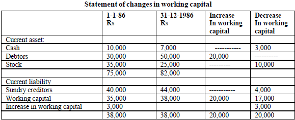Statement of changes in working capital