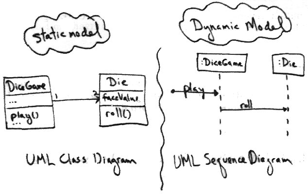 Static and dynamic UML diagrams for object modeling