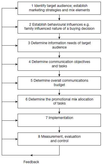 Steps in planning communication strategies