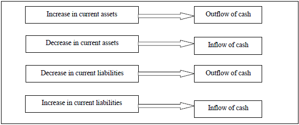 steps in the preparation of cash flow statements in accounts and