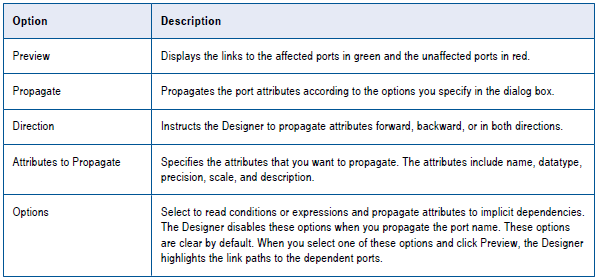 Steps to Propagate Port Attributes