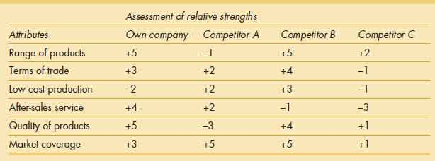 Strengths and weaknesses: company and competitor profiles