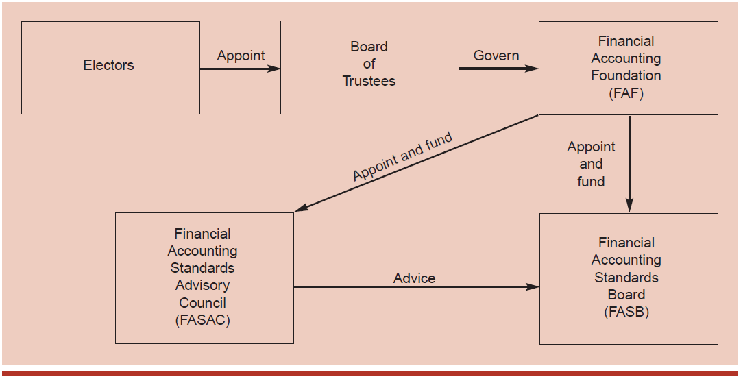 Structure of The FASB