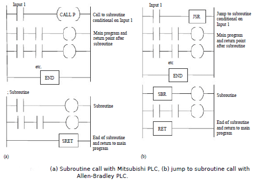Subroutines in large programs in Programmable Logic