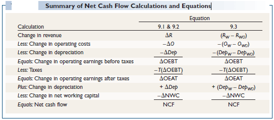 Summary of Net Cash Flow Calculations and Equations