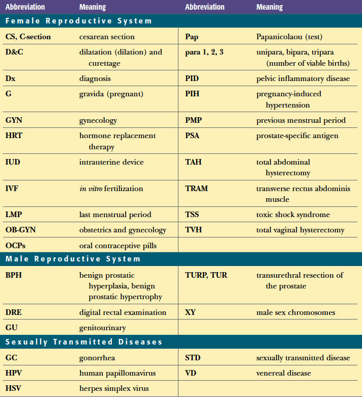 system related abbreviations in medical terminology adaptive