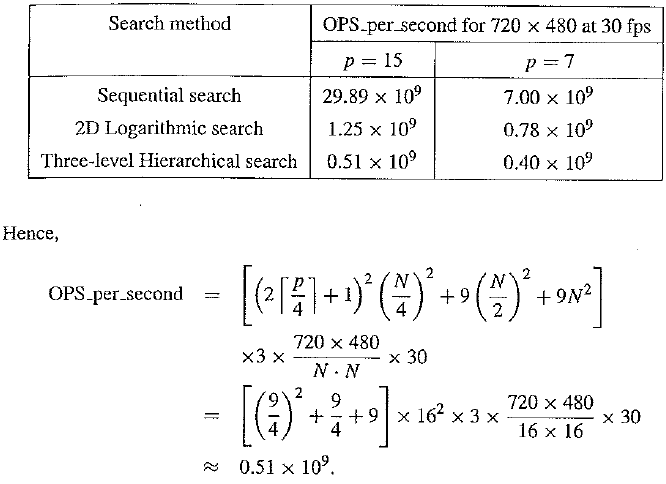Table Comparison of computational cost of motion vector search methods according to the examples