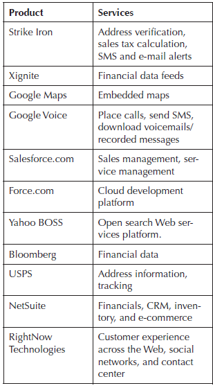 Table shows some cloud service providers and the services that they offer