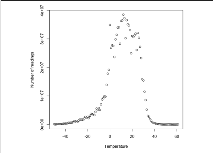 temperature distribution of whether dataset