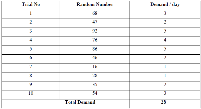 Ten Random Numbers Selected