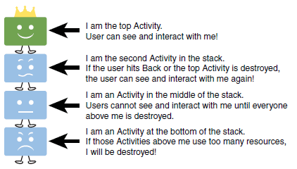 The Activity stack