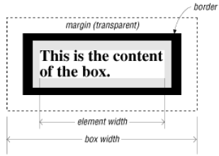 The box formatting model for page elements