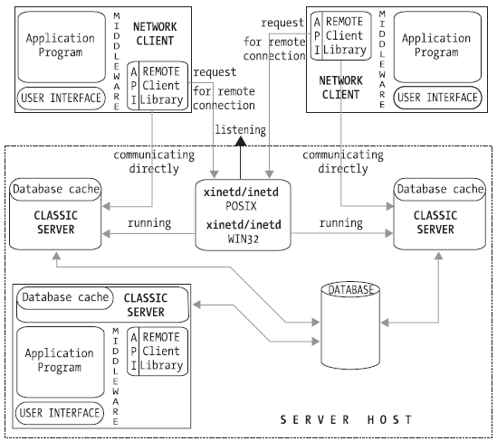 The Classic server network and process model