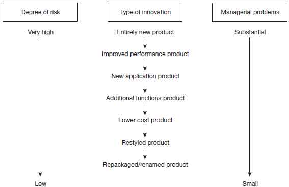 The continuum of product innovation
