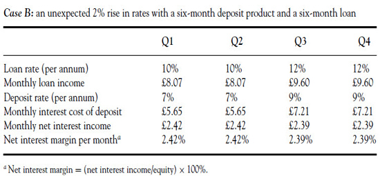 The Effects of an Unexpected Rise in Interest Rates