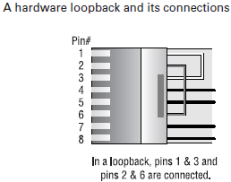The Hardware Loopback