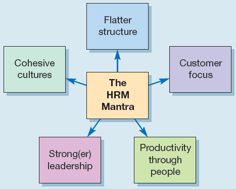 The HRM mantra