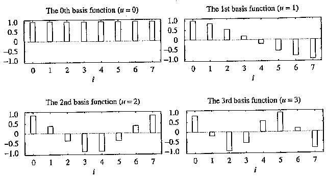 The ID DCT basis functions