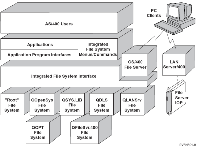 The Integrated File System Interface