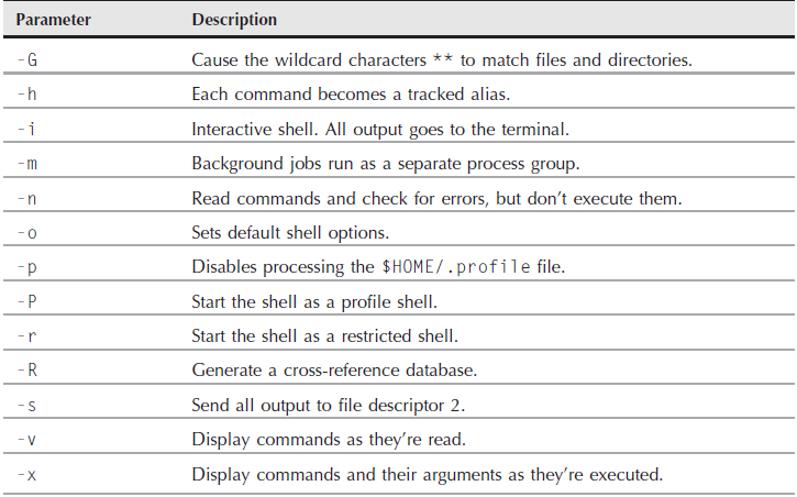 The Parts of the ksh93 Shell in Shell Scripting Tutorial pdf