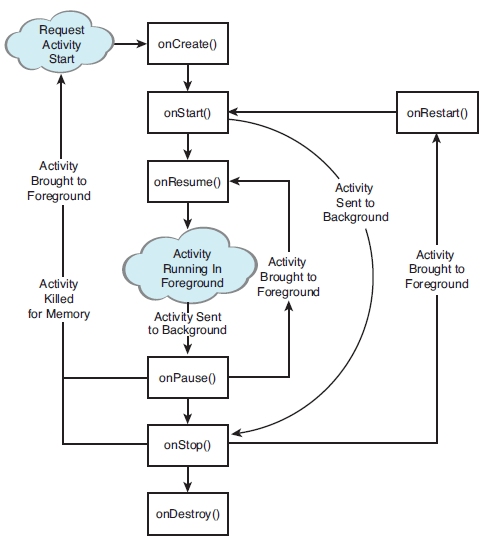 The lifecycle of an Android Activity