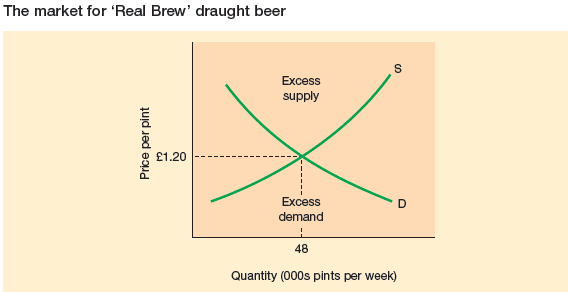 The-market-for-'real-brew' draught beeer