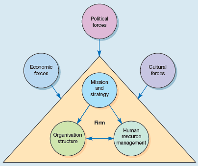 The matching model of HRM