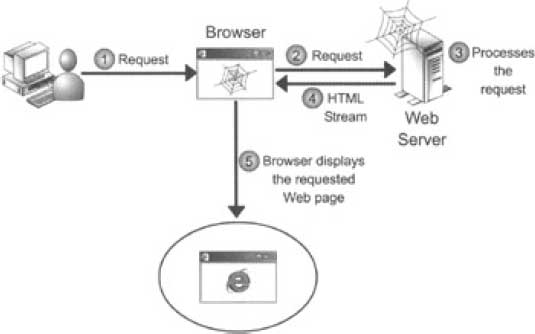 The Process of Accessing Static Web Pages