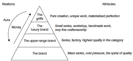 The pyramid brand and business model in the luxury market