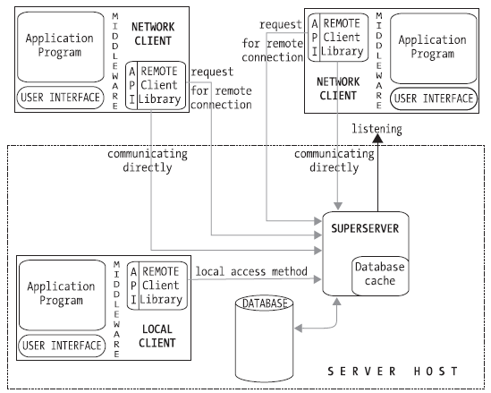 The Superserver network and process model