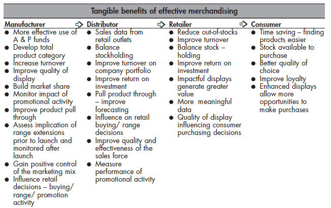 The-tangible-and-intangible-benefits-of-merchandising-in-retailing