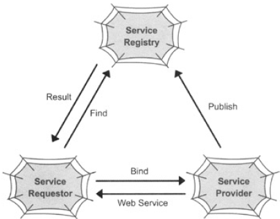 The Web Services Model.