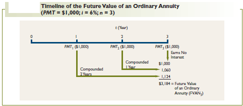 Timeline of the Future Value of an Ordinary Annuity