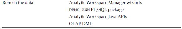 Tools for Working With Analytic Workspaces