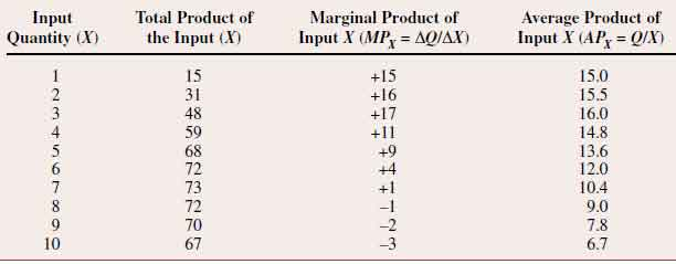 Total Marginal And Average Product In Managerial Economics Total