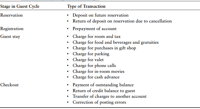 Transactions Affecting the Guest Ledger