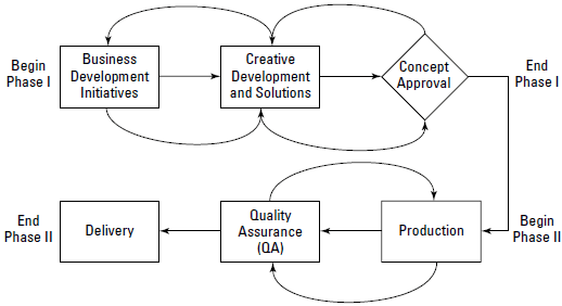 two basic phases to Web production: preproduction (shown here as Phase I) and production (Phase II).