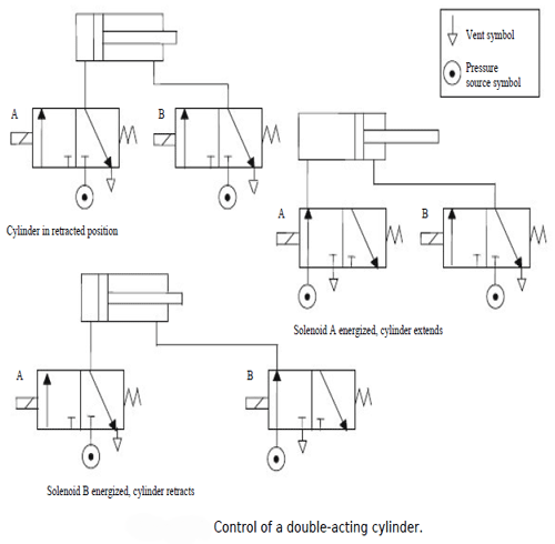 Output devices in programmable logic controllers output devices in two valves can be used to control the action of a piston ccuart Gallery