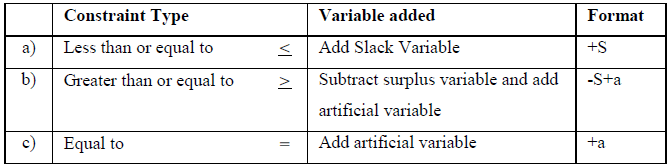 Types of Additional Variables