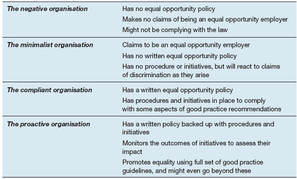 Types of equal opportunity organisation