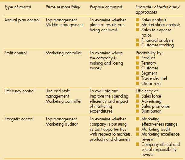 Types of marketing control